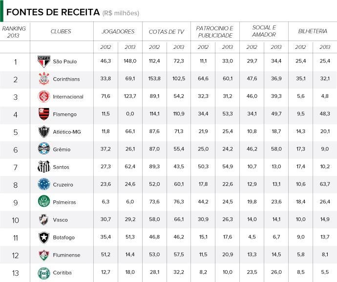 INFO - Balanço clubes - Fontes de Receita (Foto: Editoria de arte)