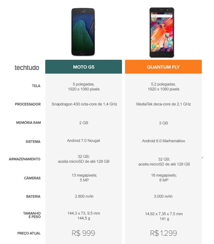 Tabela Comparativa entre Moto G5 e Quantum Fly (Foto: Arte/TechTudo)