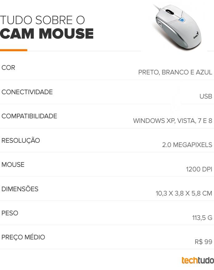 Tabela configurações Genius Cam Mouse All-in-One (Foto: TechTudo/Arte)