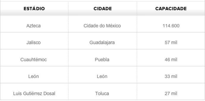Tabela - estádios da Copa de 1970 (Foto: GLOBOESPORTE.COM)