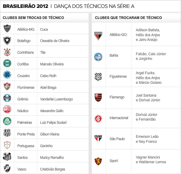Brasileirao Chega A 22ª Rodada Com Numero Inedito De Troca De Tecnicos Globoesporte Com