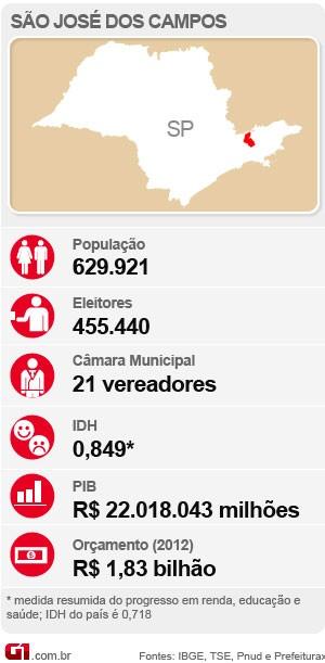 Arte Eleições São José dos Campos (Foto: G1)