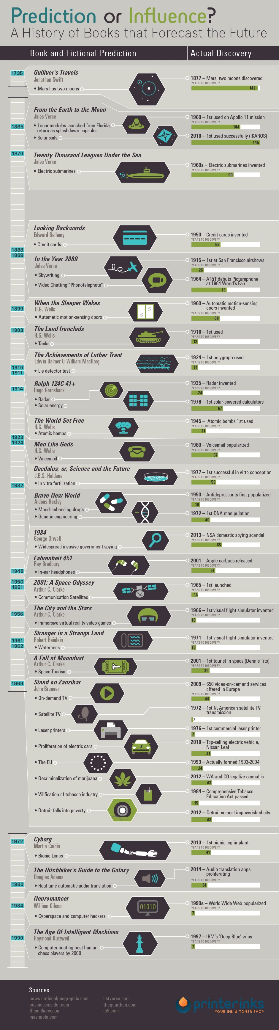 Infográfico mostra previsões que se concretizaram (Foto: Reprodução/io9)