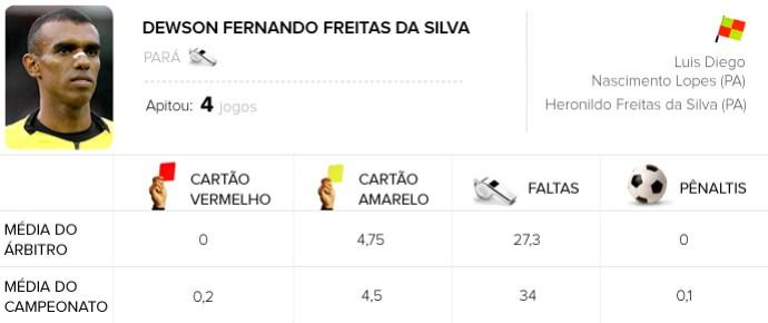 Info Arbitragem brasileirão - Dewson Fernando Freitas da Silva - Bahia x São Paulo (Foto: Arte / Globoesporte.com)
