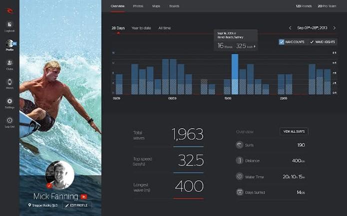 Informações dos usuários alimentam base de dados sobre as melhores ondas do mundo (Foto: Divulgação/Rip Curl)