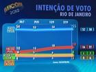 Paes tem 55% e Freixo, 19%, diz pesquisa Datafolha no Rio