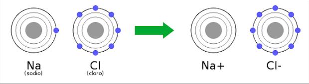 Transferência de elétrons entre o sódio e o cloro (Foto: Wikicommons)