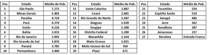 Amazonas foi teve pior média de público pagante em todo o Brasil (Foto: GloboEsporte.com)