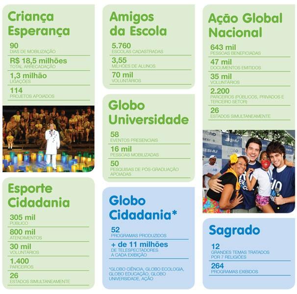 balança social 2012 (Foto: Divulgação )