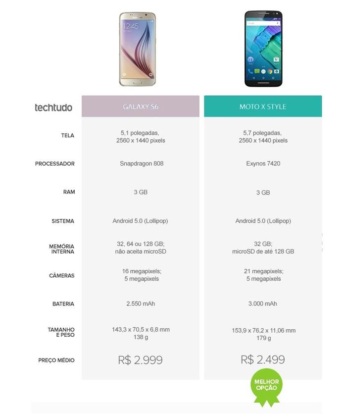 Tabela comparativa entre Galaxy S6 e Moto X Style (Foto: Arte/TechTudo)