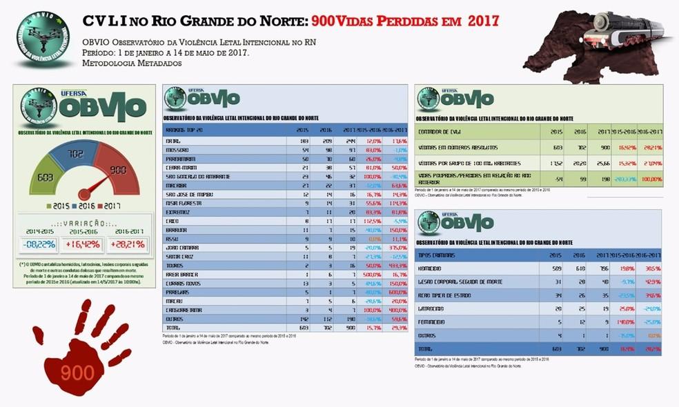 Levantamento do OBVIO também revela quais são as cidades mais violentas do estado (Foto: OBVIO)