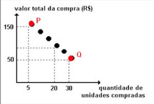 Gráfico com venda de mercadorias (Foto: Reprodução/UERJ)