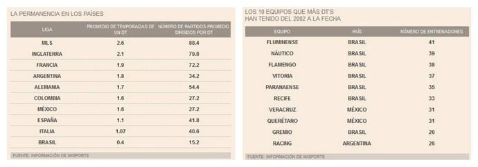 Dados divulgados pelo jornal mexicano mostra o Brasil com maior variação (Foto: Reprodução)