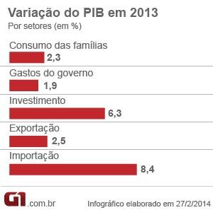 PIB 2013 matéria setores (Foto: Editoria de Arte/G1)