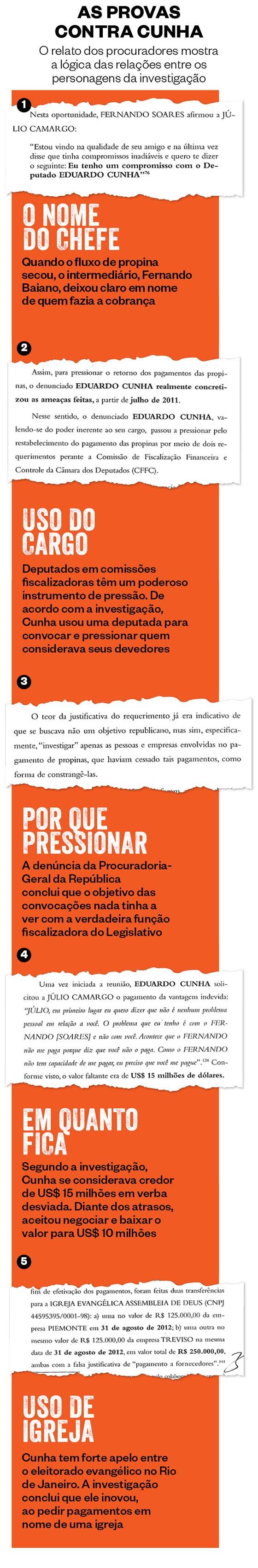As provas contra Cunha  (Foto: Reprodução)