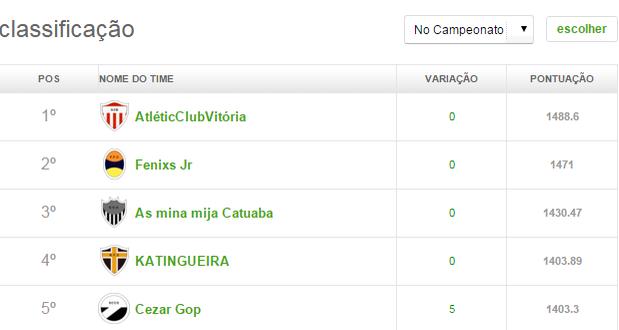 resultados Cartola Liga Vanguarda (Foto: Cartola FC/ Divulgação)