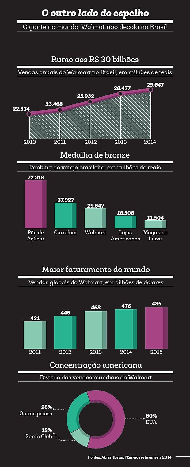 Empresa;Consumo;Walmart;Faturamento;Tabela (Foto: Reprodução)
