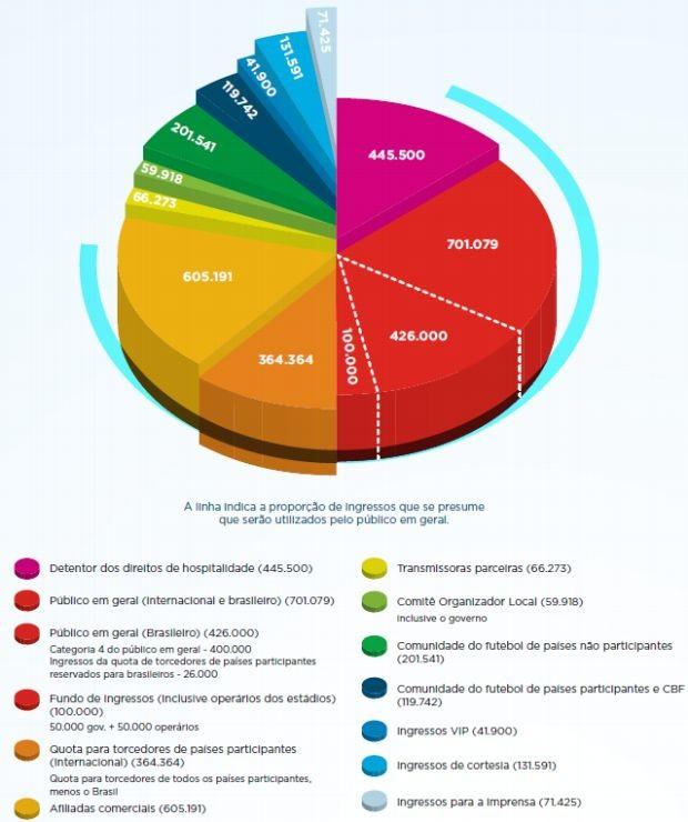 Divisão dos ingressos da Copa do Mundo de 2014 (Foto: Fifa)