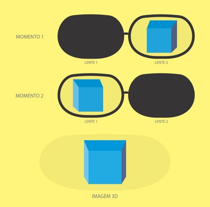 Funcionamento do 3D ativo (Reprodução/Danilo de Almeida)