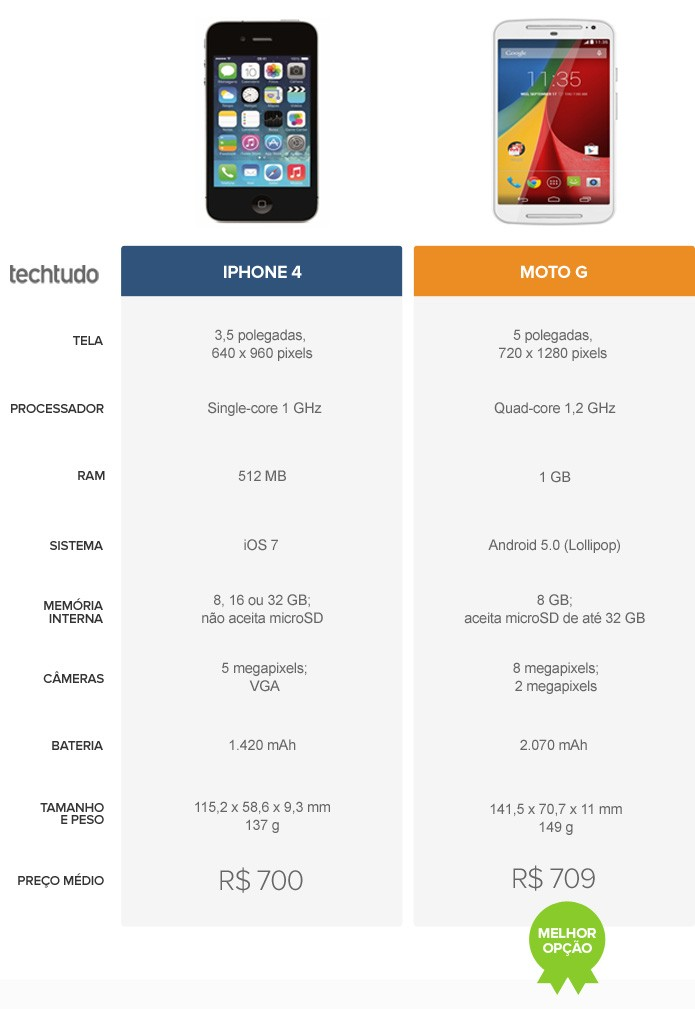 Tabela comparativa entre o iPhone 4 e o Moto G (Foto: Arte/TechTudo)