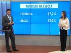 Fortaleza tem maior índice de violência nas escolas, diz pesquisa