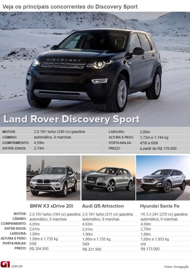 concorrentes Land Rover Discovery Sport (Foto: Arte G1)