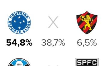 Palpitão GE: Fla e Corinthians têm amplo favoritismo na 16ª rodada
