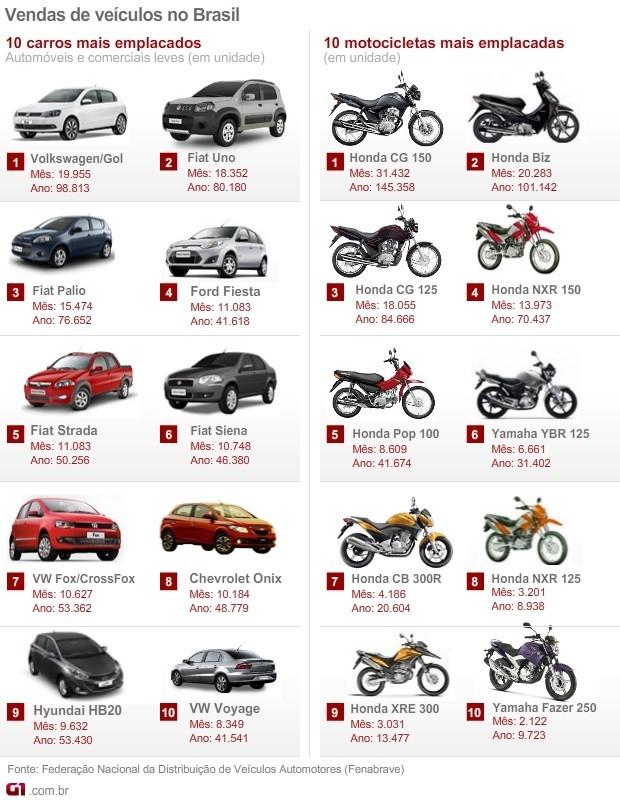 carros motos mais vendidos maio 2013 fenabrave (Foto: Arte G1)