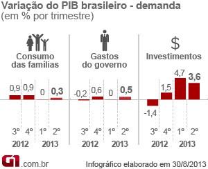 Gráfico PIB demanda (Foto: Editoria de Arte/G1)