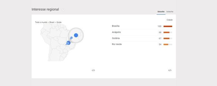 No Centro Oeste, biscoito ganha mais uma vez (Foto: Reprodução/Google Trends)