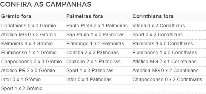 campanha Grêmio palmeiras corinthians visitante fora de casa tabela (Foto: Reprodução)