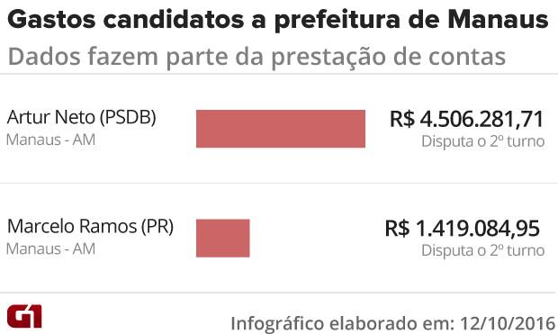 Gastos de campanha Manaus (Foto: Arte/G1)