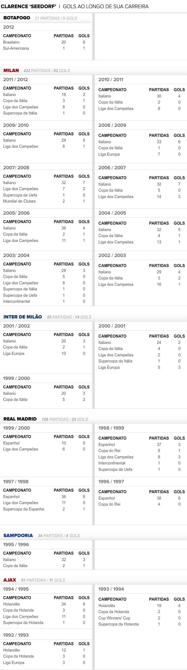 info gols do seedorf (Foto: arte esporte)
