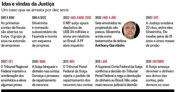 Idas e vindas da Justiça (Foto: Danilo Verpa/Folhapress)