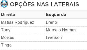 Grêmio tabela laterais (Foto: Reprodução)