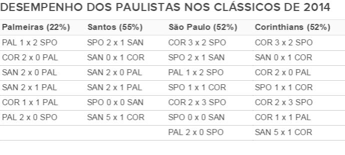 Tabela classicos 2014 (Foto: GloboEsporte.com)