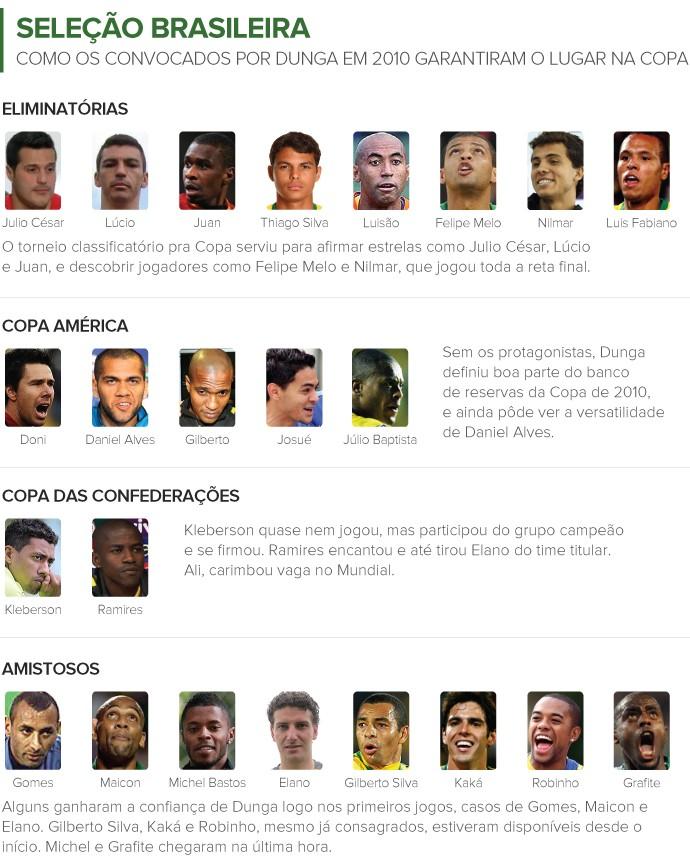 Info Convocação da Seleção - Como foi em 2010 (Foto: Infoesporte)