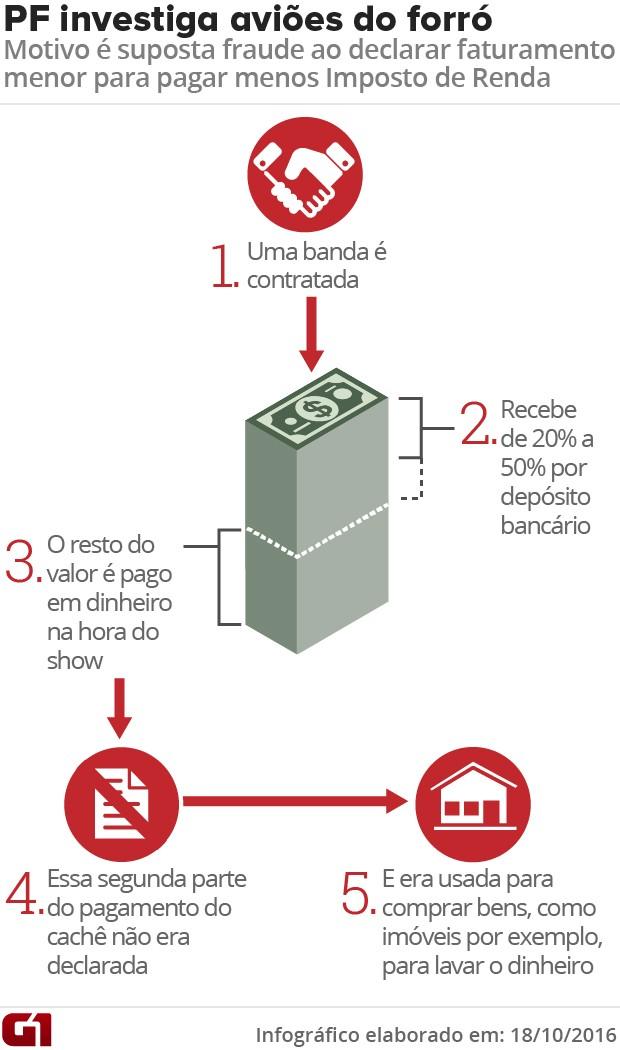 PF detalhe esquema supostamente utilizado por bandas de forró para sonegar impostos (Foto: Arte G1)