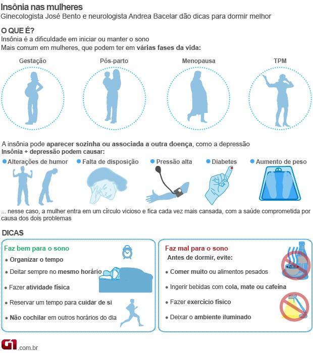 Bem Estar - Infográfico fala sobre insônia nas mulheres (Foto: Arte/G1)