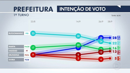 Doria tem 28%, Russomanno, 22%, Marta, 16%, e Haddad, 13%, diz Ibope