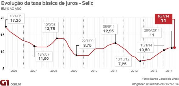 Selic em 11% - 16/7/2014 - matéria (Foto: Arte/G1)