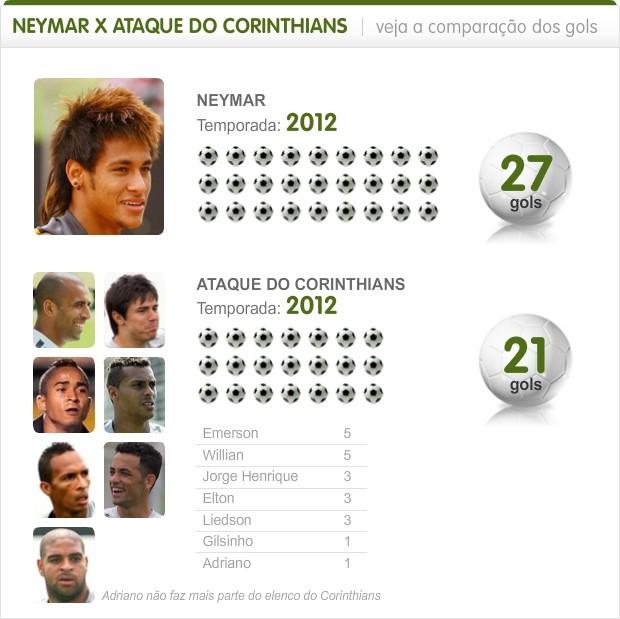 Info Neymar x Ataque do Timao (Foto: Infoesporte)