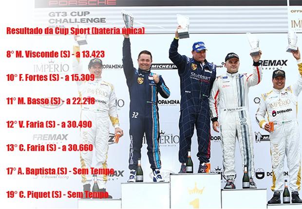Classificação da bateria única da categoria Cup Sport (Foto: Divulgação/Luca Bassani)
