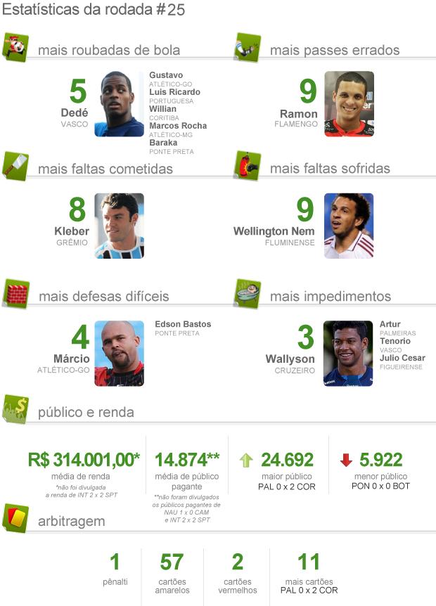 Estatística pacotão da 25ª rodada brasileirão 2012 (Foto: arte esporte)