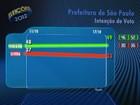 Haddad tem 49%, e Serra, 33%, diz Ibope