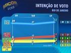 Paes tem 52%, e Freixo, 14%, aponta pesquisa do Ibope no Rio