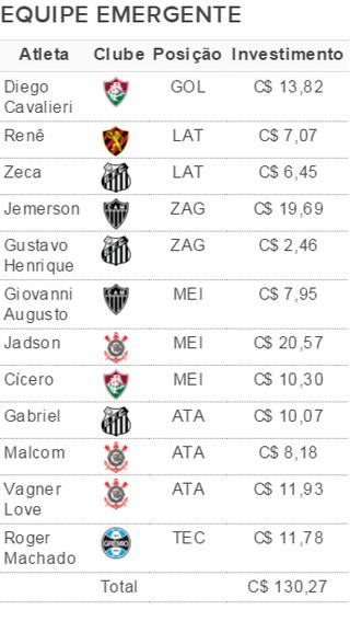 Opções para a equipe emergente da rodada # 28 (Foto: GloboEsporte.com)