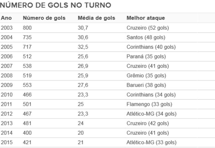 Número de gols; Brasileiro; Brasileirão (Foto: Arte/GloboEsporte.com)