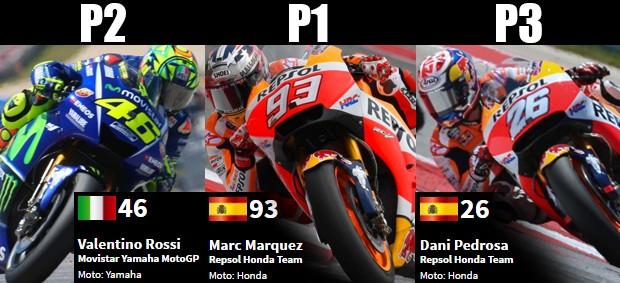 Rossi, Marcquéz e Pedrosa no pódio do GP das Américas da MotoGp 2017 (Foto: Reprodução MotoGP)