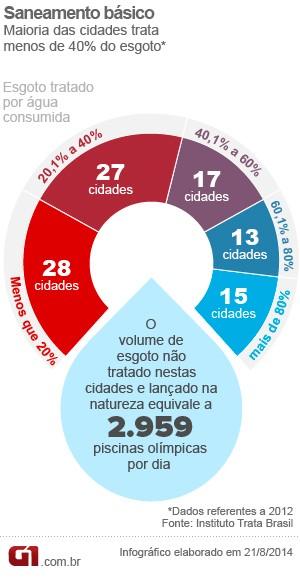 Ranking do Saneamento_Tratamento de esgoto_Versão Final (Foto: Arte/G1)